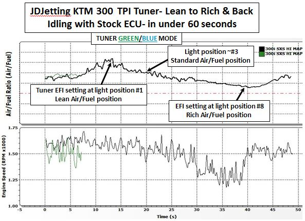 KTM 300 TPI Idle Mixture Lean to Rich and Back with