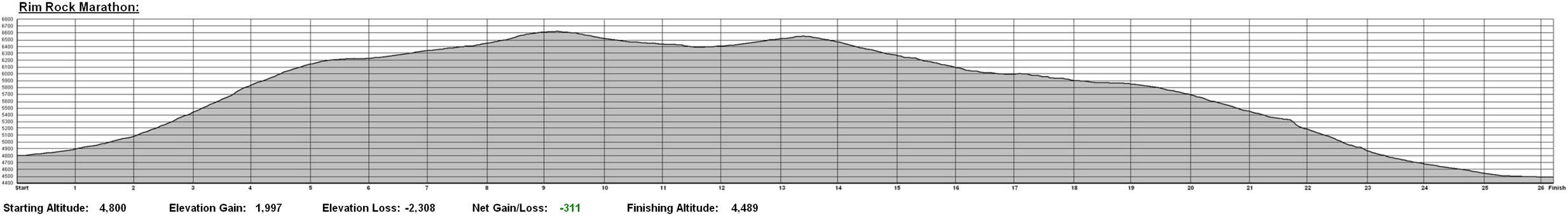 Rim Rock Marathon Elevation Chart