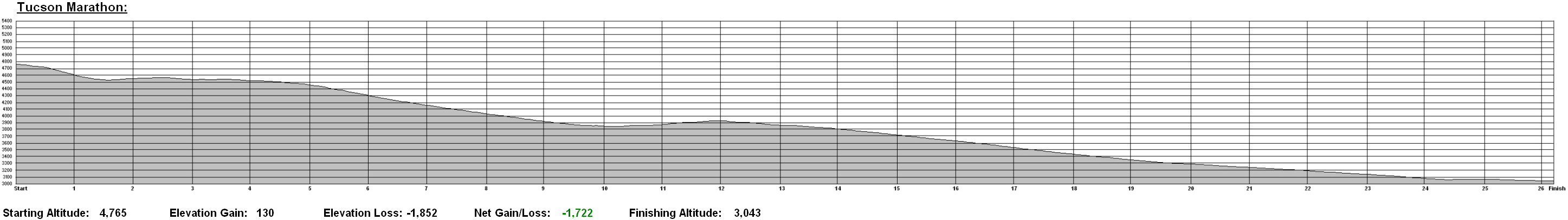 Tuscon Marathon