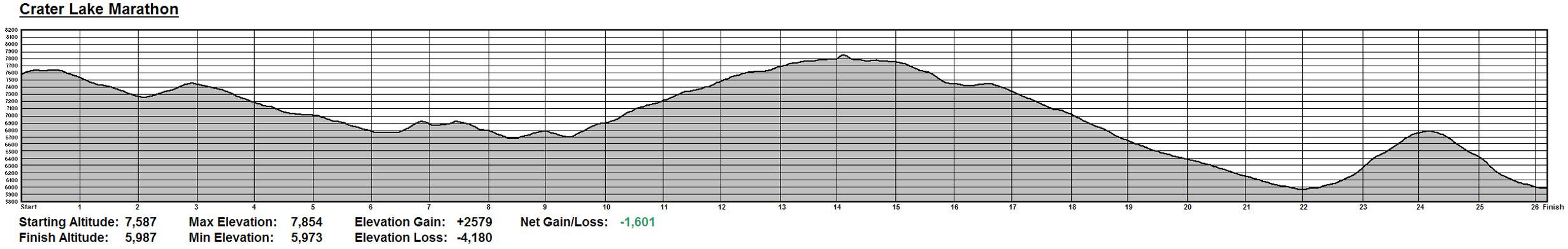 Crater Lake Marathon