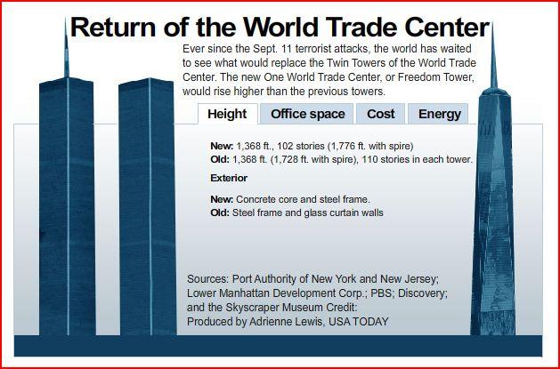 Resultado de imagen para 1776 tower liberty new york