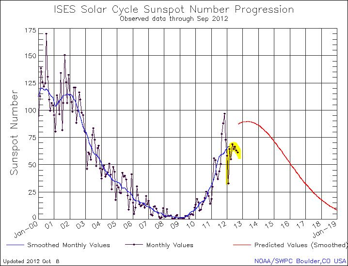 NOAA's October 8th 2012 Sunspot Number Update