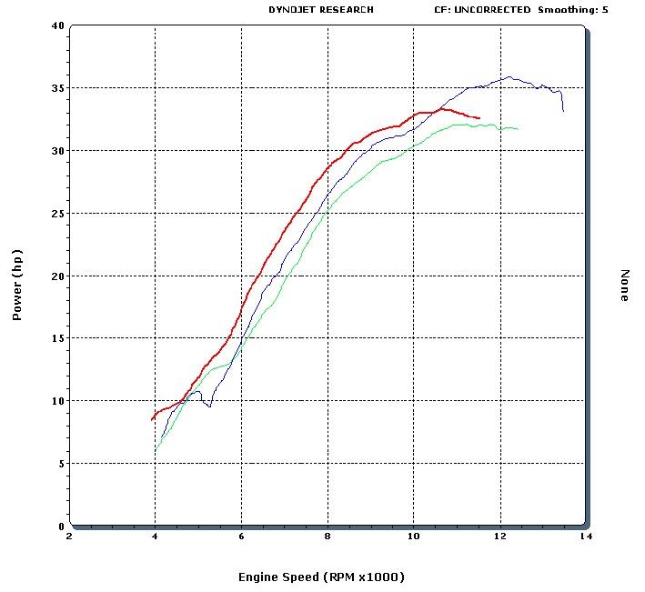 2011 KTM 250SXF/XCF EFI vs Previous 250SXF and 250XCF with FCR Carburetor