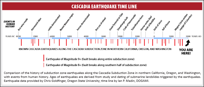 Claim Huge Earthquake Overdue Pacific North West Watts Up With - Triangulating earthquakes blank us map