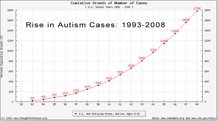 Vaccinations and Autism correlation