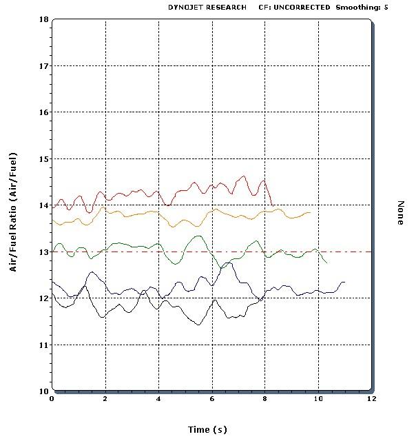 Green-Blue Mode Idle Mixture Adjustment