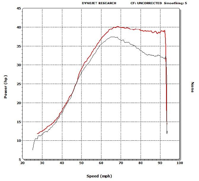 350EXC Max HP vs Stock
