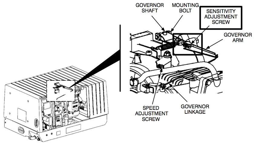 onan 5500 carburetor adjustment engine wiring diagram images. Black Bedroom Furniture Sets. Home Design Ideas