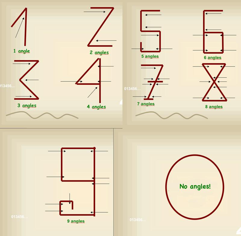 Arabic Numeral Hoax