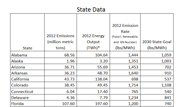 Clean Power Plan Reductions Greater Than EPA Says | Inform