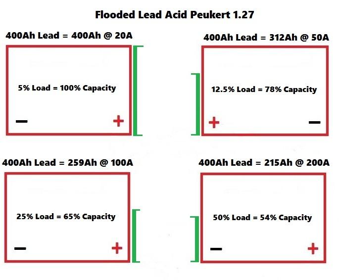 Lead Acid And High Current Loads