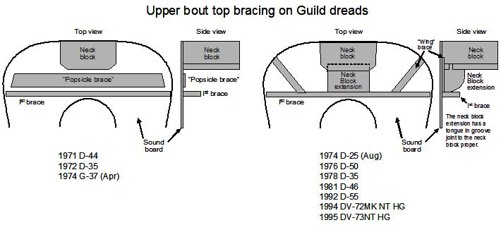 soundboard diagram