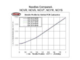 Needles Compared-NCVS Taper