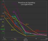 Low-Light Primes Vignetting