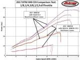 ECU Comparison Test Horse Power