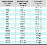 Air Pressure vs Elevation