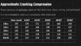 Compression testing vs Elevation