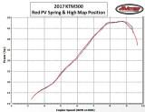 2017 KTM300 Horsepower