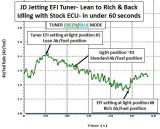 Tune air fuel at IDLE Lean to Rich in under 60 seconds- GREEN/BLUE MODE