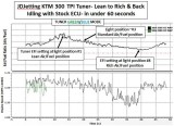 KTM 300 TPI Idle Mixture Lean to Rich and Back with JDJetting Tuner