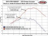 2021 KTM 500EXCF 25% Torque Increase