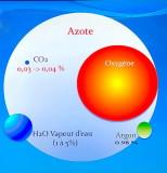 Composition de l'atmosphère et réchauffement climatique