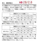 MD 28/2.8