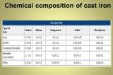 Cast Iron Weld Repair - Reflecting  Goniometer