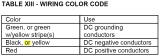 ABYC DC Wire Color Coding.png