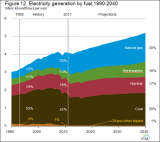 EIA_EnergyUseY1990-Y2040.PNG
