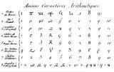 Evolution of Hindu numbers
