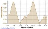 Devils Punchbowl Road Race 4-26-2008 Elevation - Distance.jpg