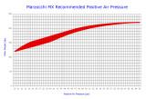 Marzocchi MX Air Pressure Recommendation