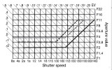 Program Mode Limits