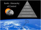 The Spiritual Gatekeepers (part 1) - Hierarchy of Control