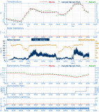 Weather details for March 3, 2012