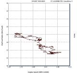 250SXF EFI Air Fuel vs Idle Speed