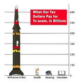 Where Our Taxes Go !
