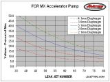 Leak Jet and Diaphragm Effects on Accelerator Pump Flow Volume