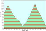 Elevation Profile for  Day 4