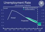 FOMC_Unemp_Y2013-Y2015.PNG