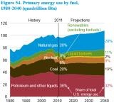 EIA_PrimaryEnergy_2013_Y1980-Y2040.PNG