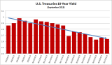 U.S. Economy Graphics
