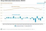 EIA_CO2_Reduction_Y2005_Y2013.png