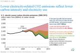 EIA_CO2_US_Electric_Y2000_Y2013.png