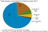EIA-Tot_China_Energy_By_Source_Y2011.png