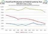 EIA-Fossil_Prod_Federal_Lands_Y2003-Y2013.PNG