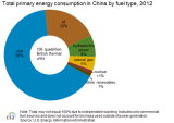 EIA_2012_China_Tot_Energy_By_Fuel_Type.png