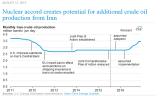 EIA_TIE_Iran_Oil_Sanctions.png