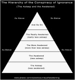 The Hierarchy of Ignorance (blindness) and Awareness